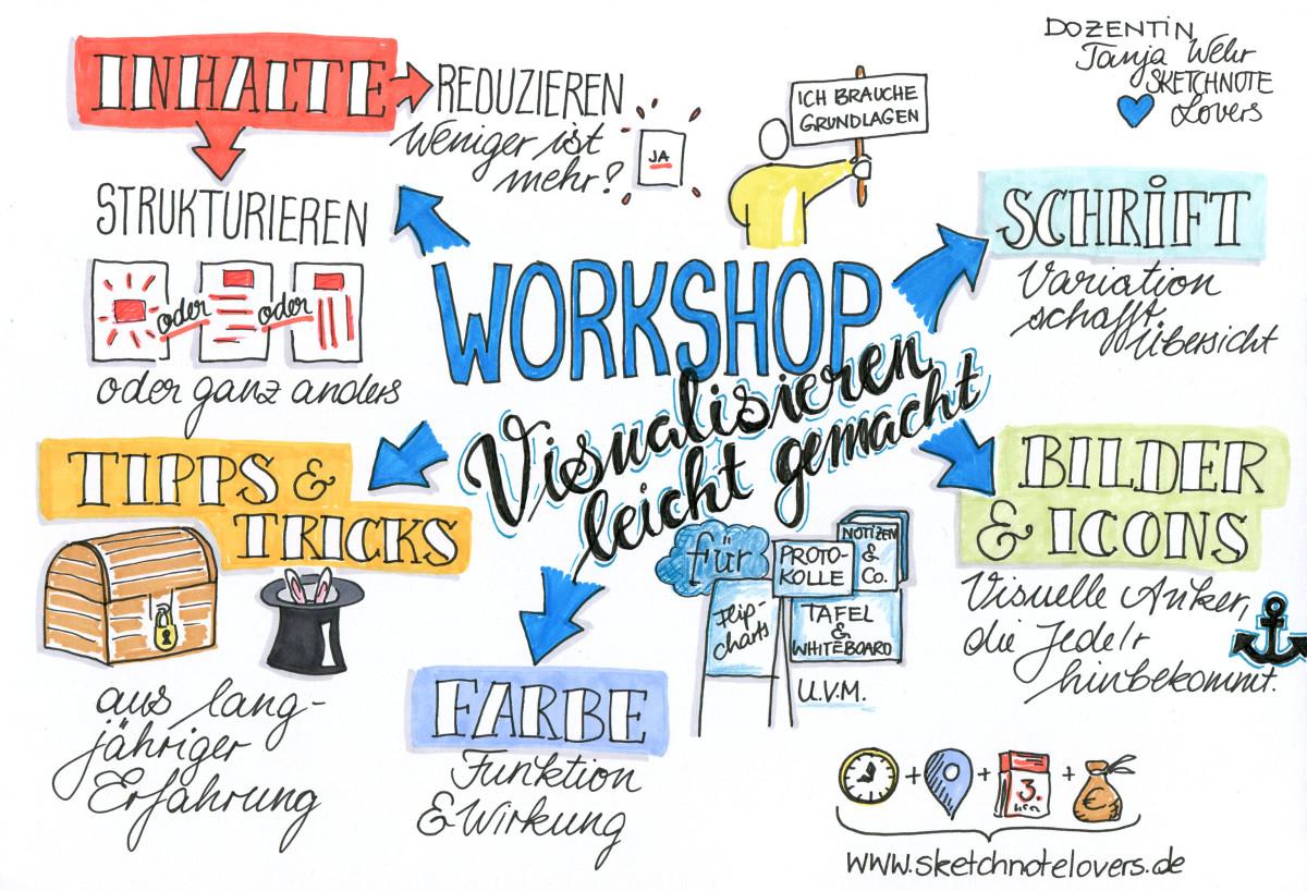 workshop_sketchnotelovers_inhaltsübersicht